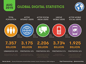 Global Digital Statshot 2015