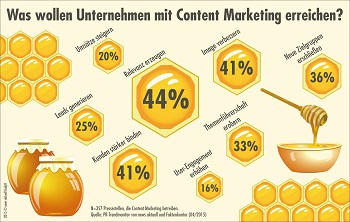 Content Marketing in Unternehmen PR Trendmonitor