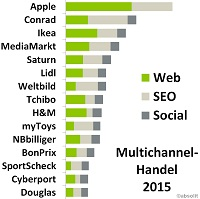 Multichannel-Haendler-Top15 absolit
