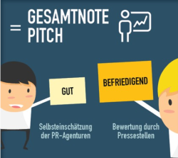 Pitch Bewertung FaktenkontorNA15