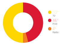 Share-of-Buzz-Mediengattungen Brandwatch-Medienreport2014